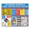 LabelMaster(R) Hazardous Materials Label Identification System Poster